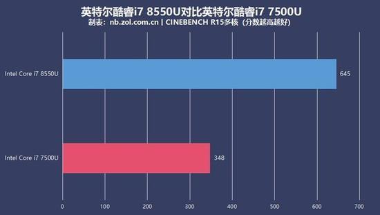 酷睿i7 8550U与酷睿i7 7500U多核性能对比