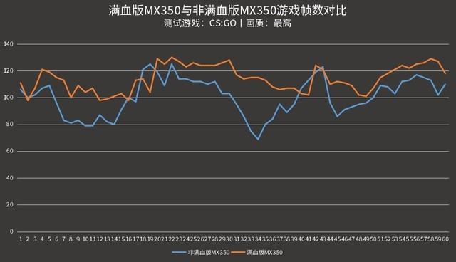 MX350满血版和残血版如何区分?
