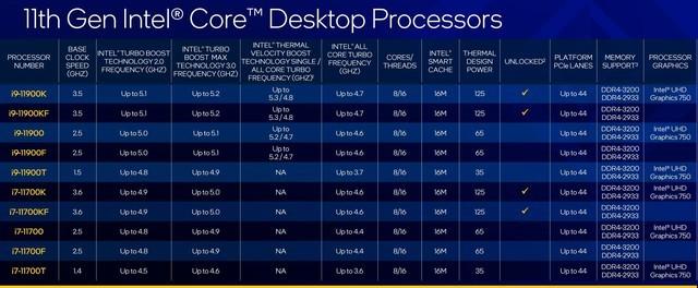 英特尔正式发布十一代酷睿桌面级处理器