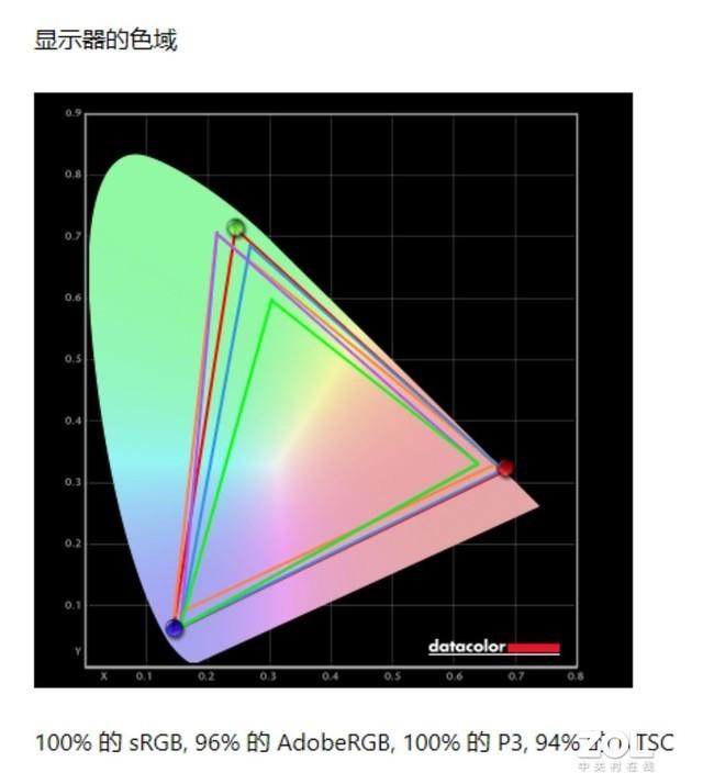 标压锐龙+OLED大师屏 小米笔记本Pro 15锐龙版评测